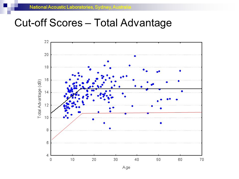 National Acoustic Laboratories, Sydney, Australia Cut-off Scores – Total Advantage