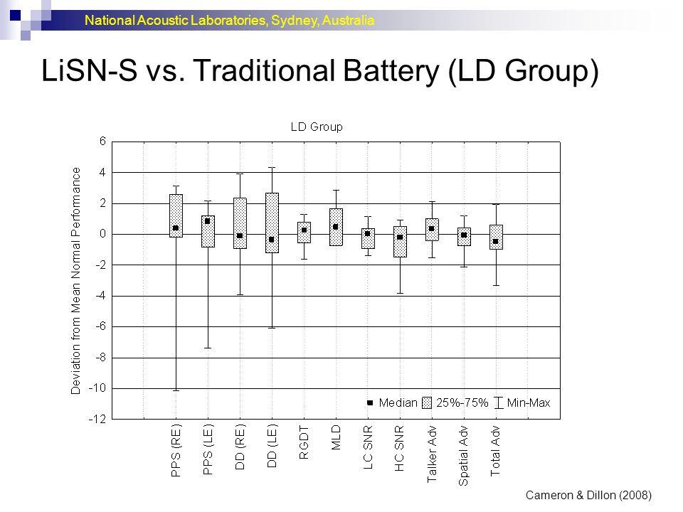 National Acoustic Laboratories, Sydney, Australia LiSN-S vs. Traditional Battery (LD Group) Cameron & Dillon (2008)