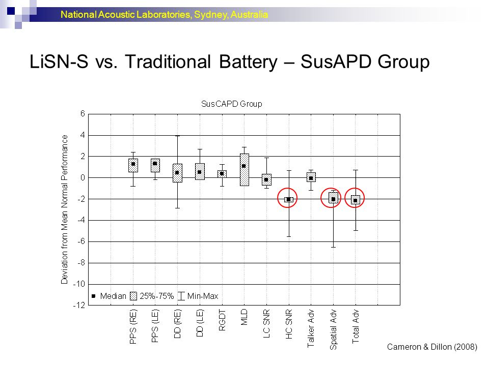 National Acoustic Laboratories, Sydney, Australia LiSN-S vs. Traditional Battery – SusAPD Group Cameron & Dillon (2008)