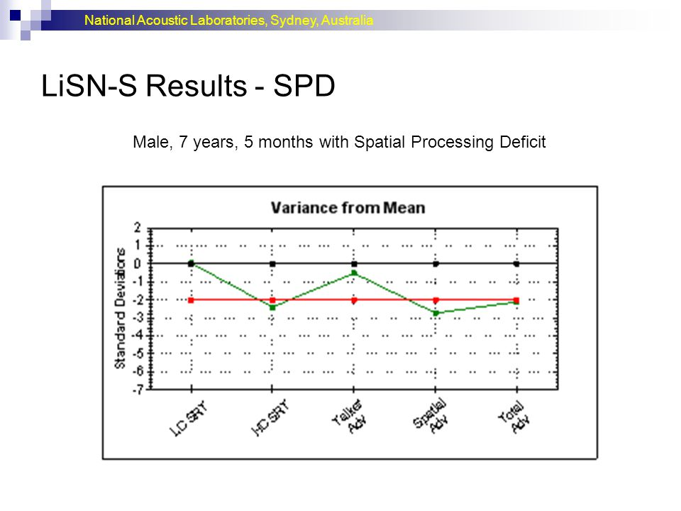 National Acoustic Laboratories, Sydney, Australia LiSN-S Results - SPD Male, 7 years, 5 months with Spatial Processing Deficit
