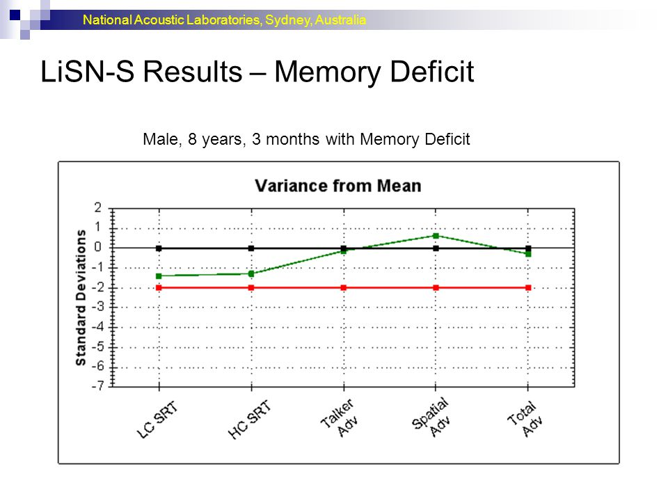 National Acoustic Laboratories, Sydney, Australia LiSN-S Results – Memory Deficit Male, 8 years, 3 months with Memory Deficit