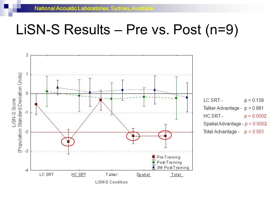 National Acoustic Laboratories, Sydney, Australia LiSN-S Results – Pre vs. Post (n=9) LC SRT - p = 0.158 Talker Advantage - p = 0.981 HC SRT - p = 0.0