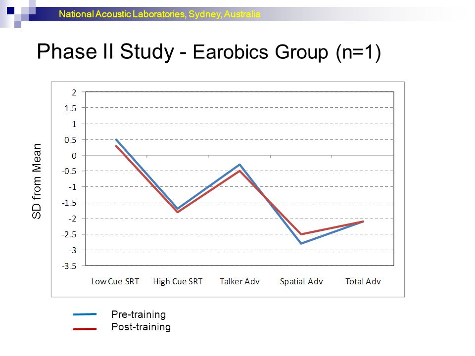 National Acoustic Laboratories, Sydney, Australia Phase II Study - Earobics Group (n=1) Pre-training Post-training SD from Mean