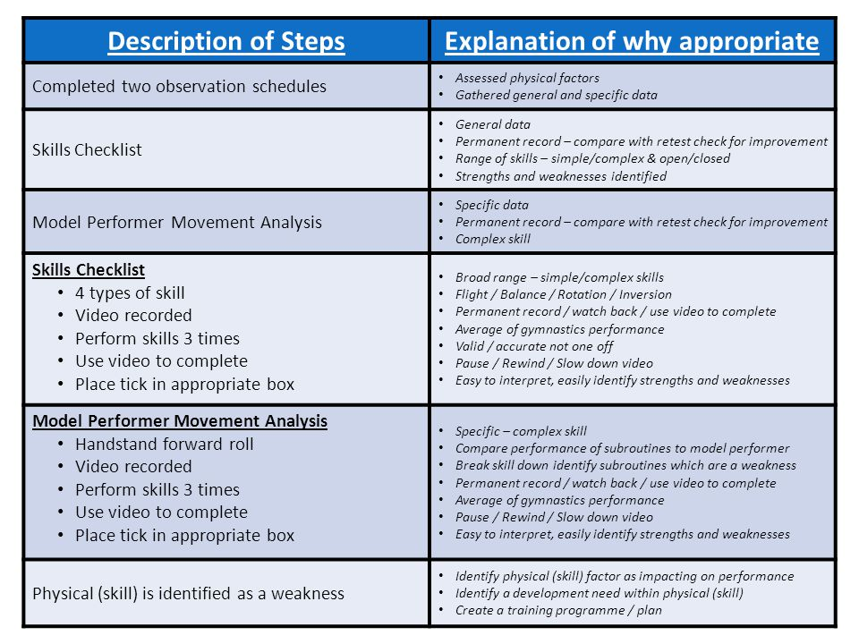Description of StepsExplanation of why appropriate Completed two observation schedules Assessed physical factors Gathered general and specific data Skills Checklist General data Permanent record – compare with retest check for improvement Range of skills – simple/complex & open/closed Strengths and weaknesses identified Model Performer Movement Analysis Specific data Permanent record – compare with retest check for improvement Complex skill Skills Checklist 4 types of skill Video recorded Perform skills 3 times Use video to complete Place tick in appropriate box Broad range – simple/complex skills Flight / Balance / Rotation / Inversion Permanent record / watch back / use video to complete Average of gymnastics performance Valid / accurate not one off Pause / Rewind / Slow down video Easy to interpret, easily identify strengths and weaknesses Model Performer Movement Analysis Handstand forward roll Video recorded Perform skills 3 times Use video to complete Place tick in appropriate box Specific – complex skill Compare performance of subroutines to model performer Break skill down identify subroutines which are a weakness Permanent record / watch back / use video to complete Average of gymnastics performance Pause / Rewind / Slow down video Easy to interpret, easily identify strengths and weaknesses Physical (skill) is identified as a weakness Identify physical (skill) factor as impacting on performance Identify a development need within physical (skill) Create a training programme / plan