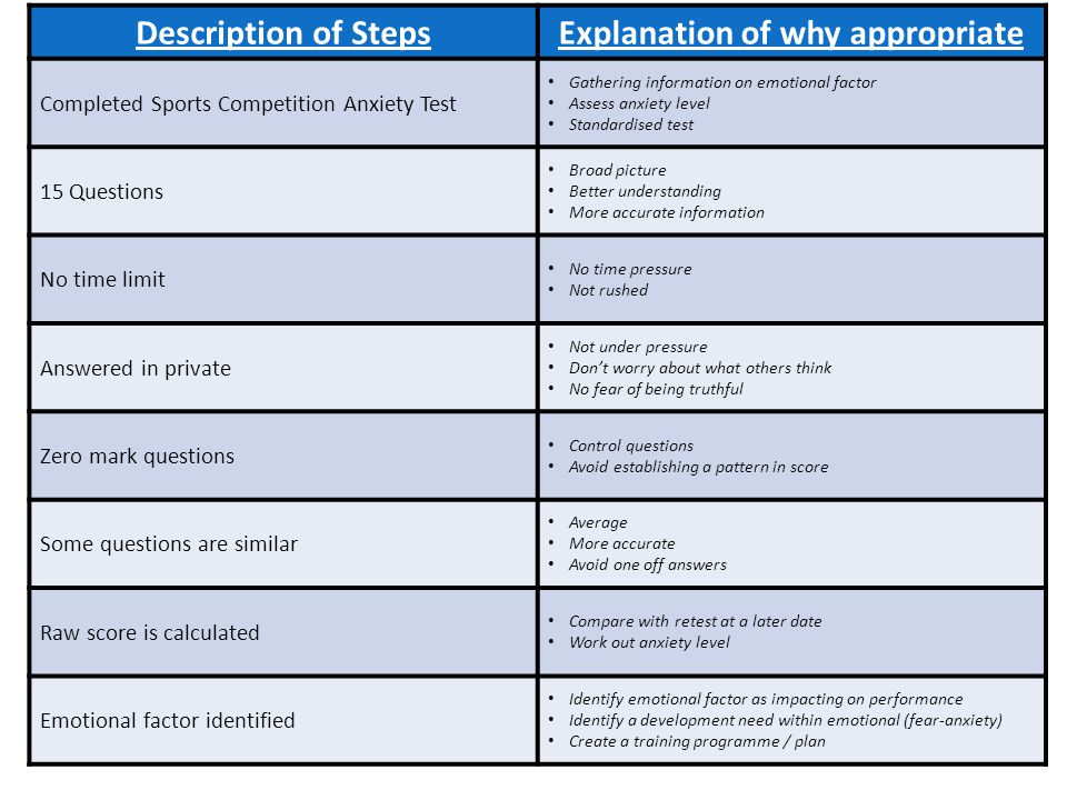 Description of StepsExplanation of why appropriate Completed Sports Competition Anxiety Test Gathering information on emotional factor Assess anxiety level Standardised test 15 Questions Broad picture Better understanding More accurate information No time limit No time pressure Not rushed Answered in private Not under pressure Don't worry about what others think No fear of being truthful Zero mark questions Control questions Avoid establishing a pattern in score Some questions are similar Average More accurate Avoid one off answers Raw score is calculated Compare with retest at a later date Work out anxiety level Emotional factor identified Identify emotional factor as impacting on performance Identify a development need within emotional (fear-anxiety) Create a training programme / plan