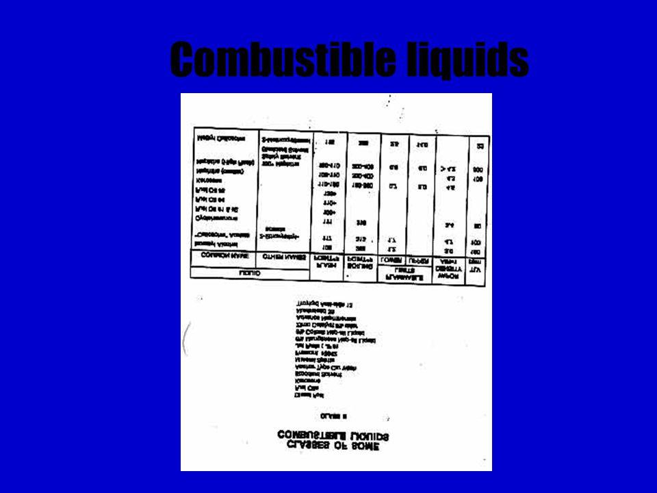 Combustible liquids