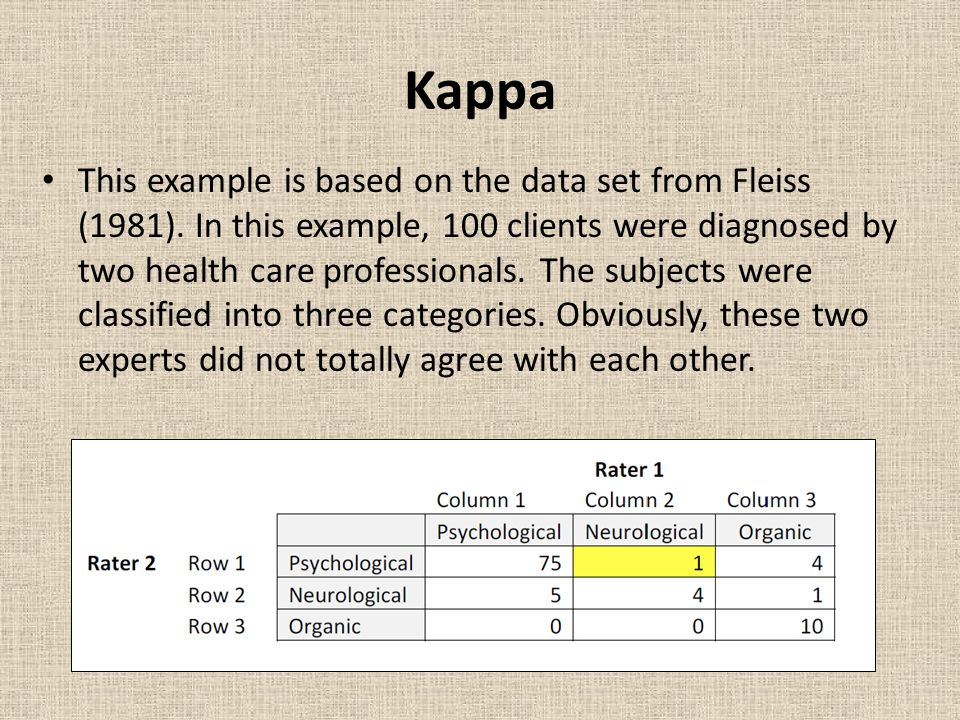 Kappa This example is based on the data set from Fleiss (1981).