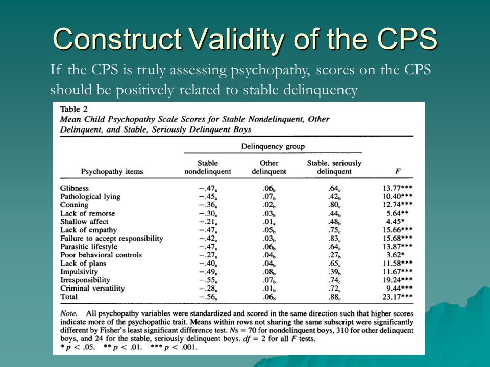 Construct Validity of the CPS If the CPS is truly assessing psychopathy, scores on the CPS should be positively related to stable delinquency
