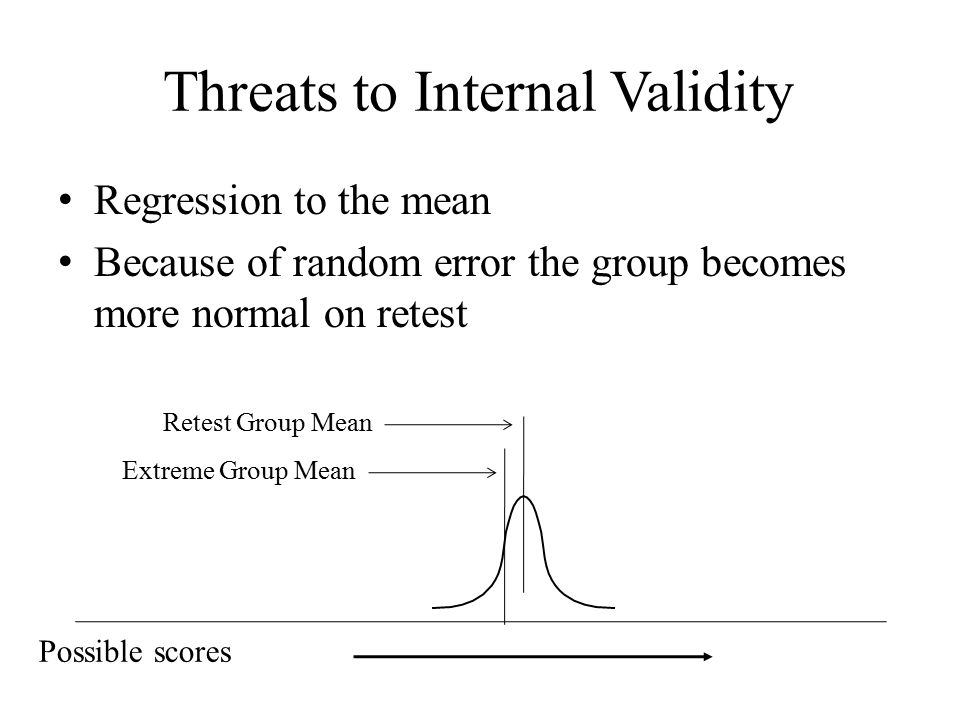 Threats to Internal Validity Regression to the mean Because of random error the group becomes more normal on retest Possible scores Extreme Group Mean Retest Group Mean