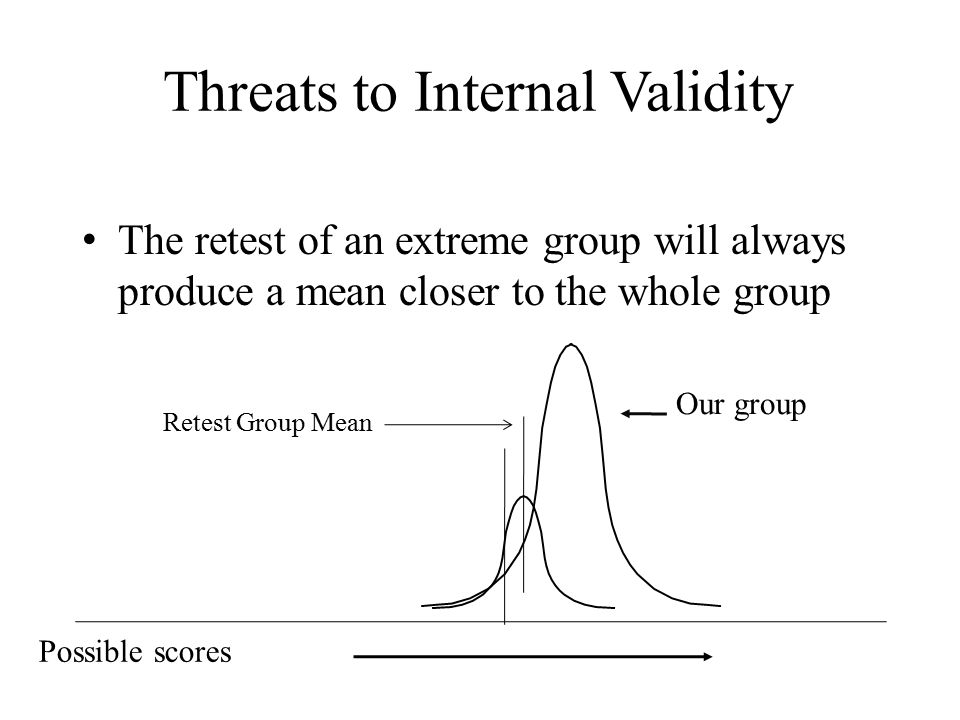 Threats to Internal Validity The retest of an extreme group will always produce a mean closer to the whole group Possible scores Our group Retest Group Mean