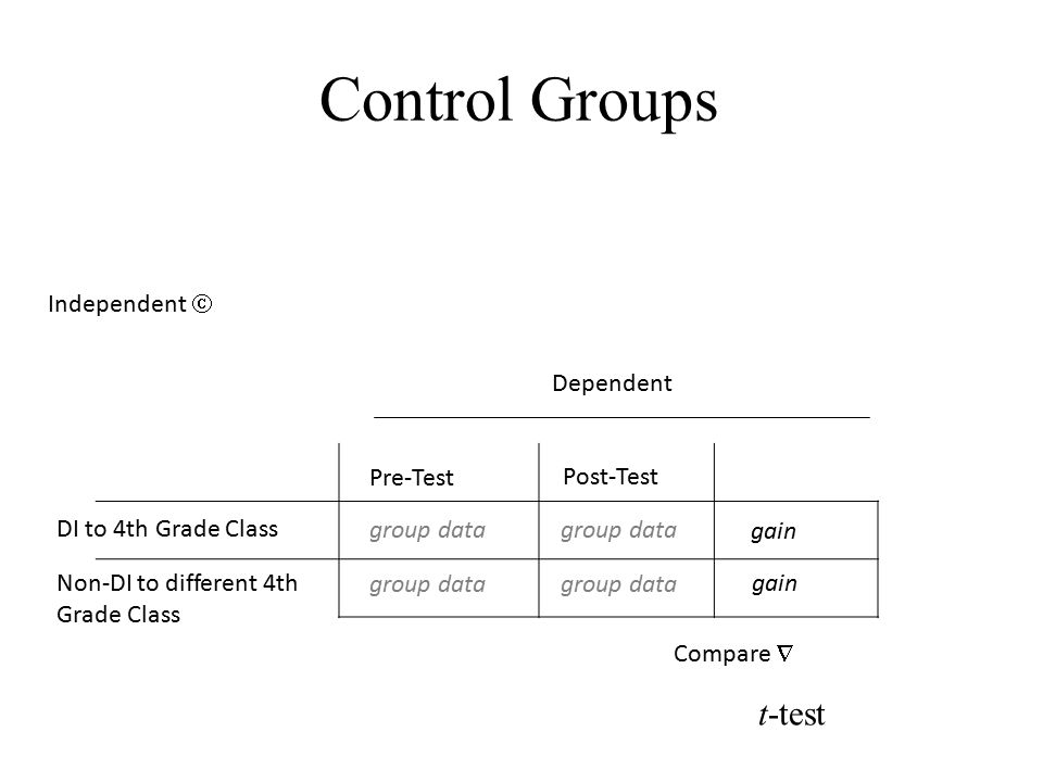Control Groups DI to 4th Grade Class Post-Test Independent  Dependent Non-DI to different 4th Grade Class gain Compare  Pre-Test group data t-test