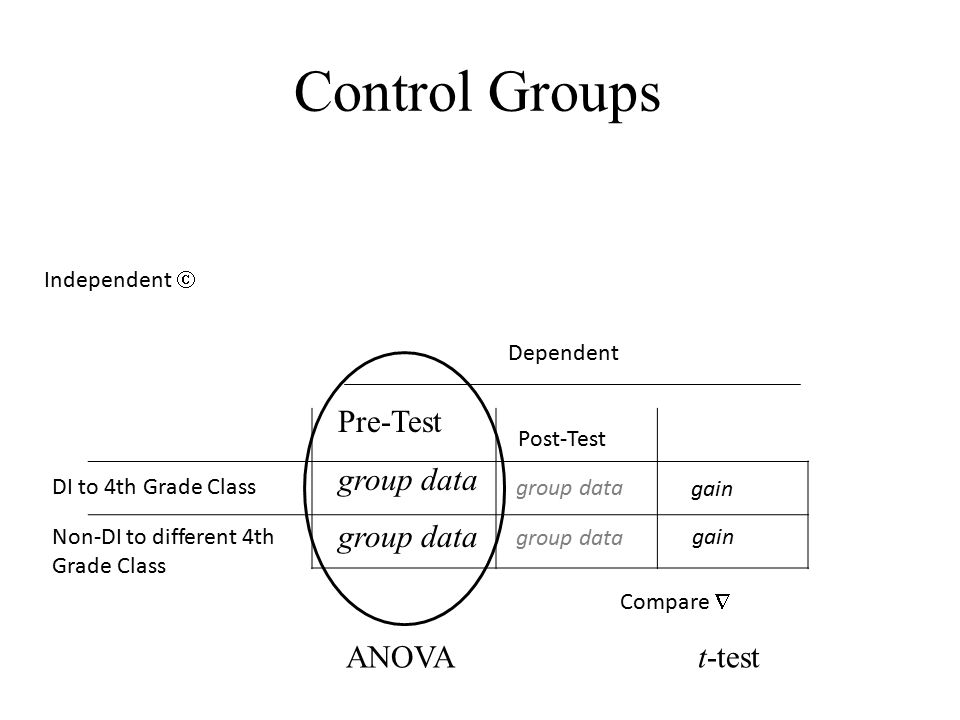 Control Groups DI to 4th Grade Class Post-Test Independent  Dependent Non-DI to different 4th Grade Class gain Compare  group data Pre-Test group data group data ANOVAt-test
