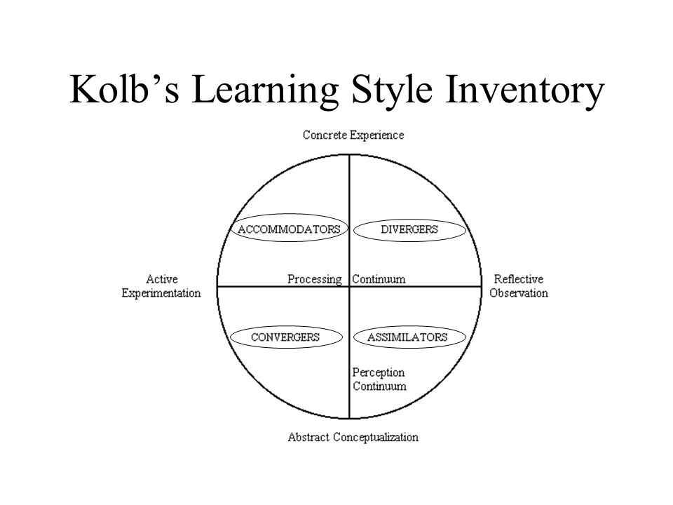 Kolb's Learning Style Inventory