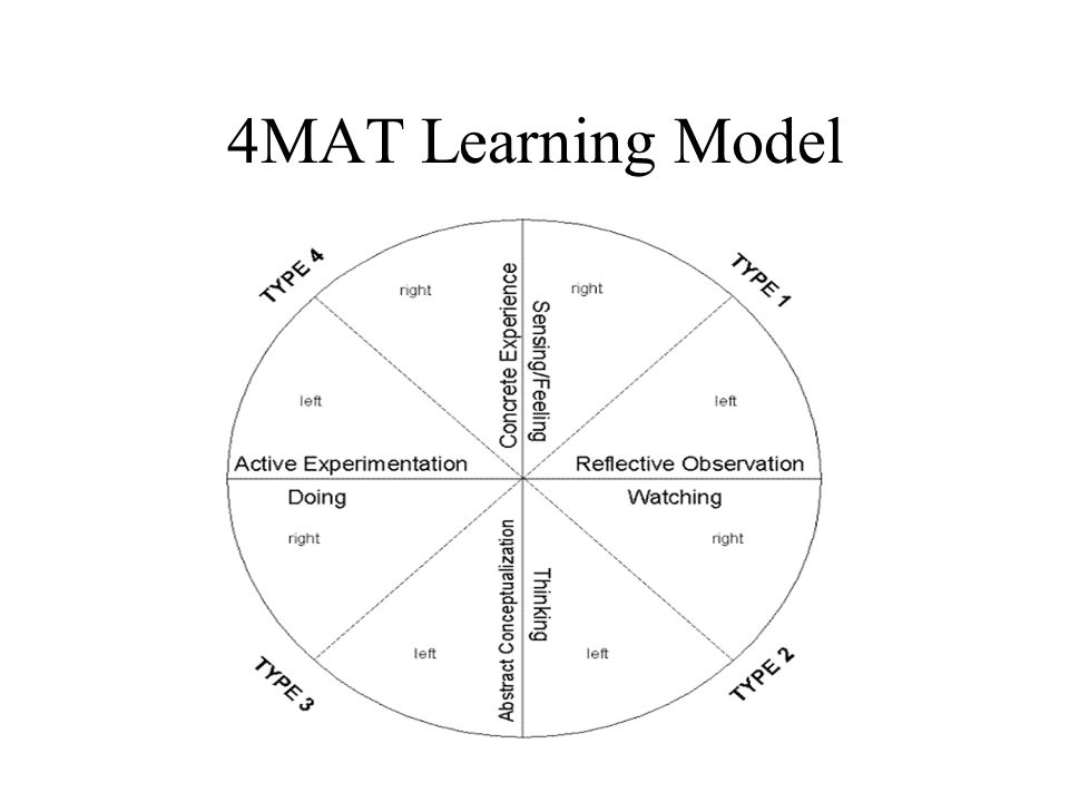 4MAT Learning Model