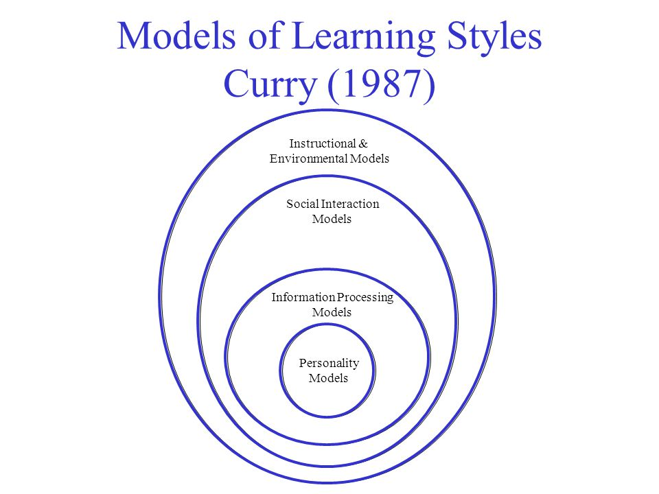 Models of Learning Styles Curry (1987) Personality Models Information Processing Models Social Interaction Models Instructional & Environmental Models