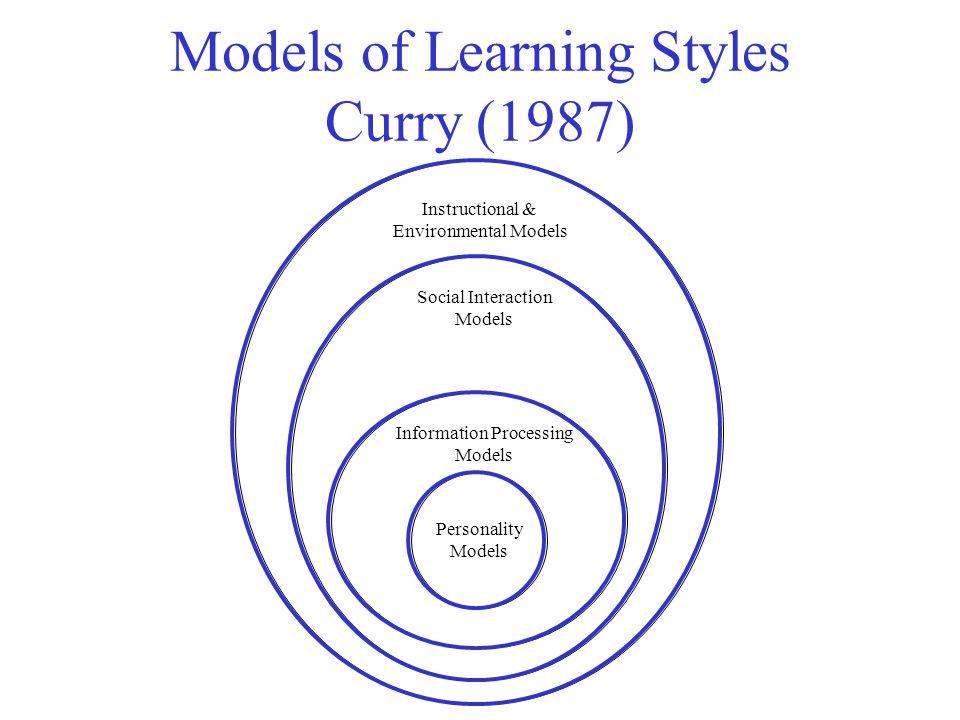 Learning Styles Models