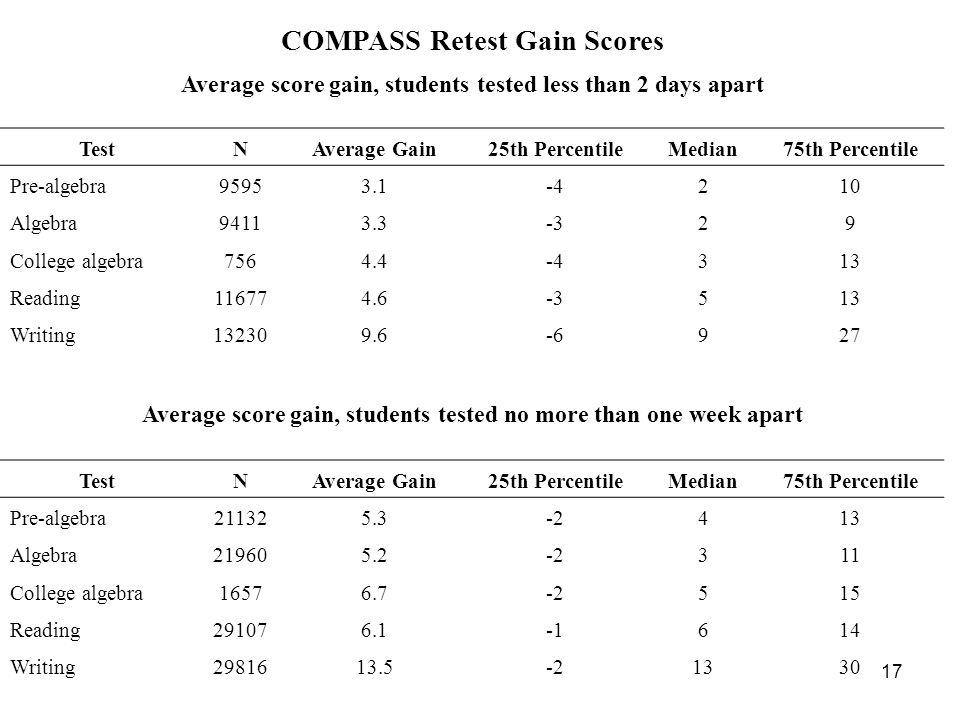 17 COMPASS Retest Gain Scores Average score gain, students tested less than 2 days apart TestNAverage Gain25th PercentileMedian75th Percentile Pre-algebra95953.1-4210 Algebra94113.3-329 College algebra7564.4-4313 Reading116774.6-3513 Writing132309.6-6927 Average score gain, students tested no more than one week apart TestNAverage Gain25th PercentileMedian75th Percentile Pre-algebra211325.3-2413 Algebra219605.2-2311 College algebra16576.7-2515 Reading291076.1614 Writing2981613.5-21330