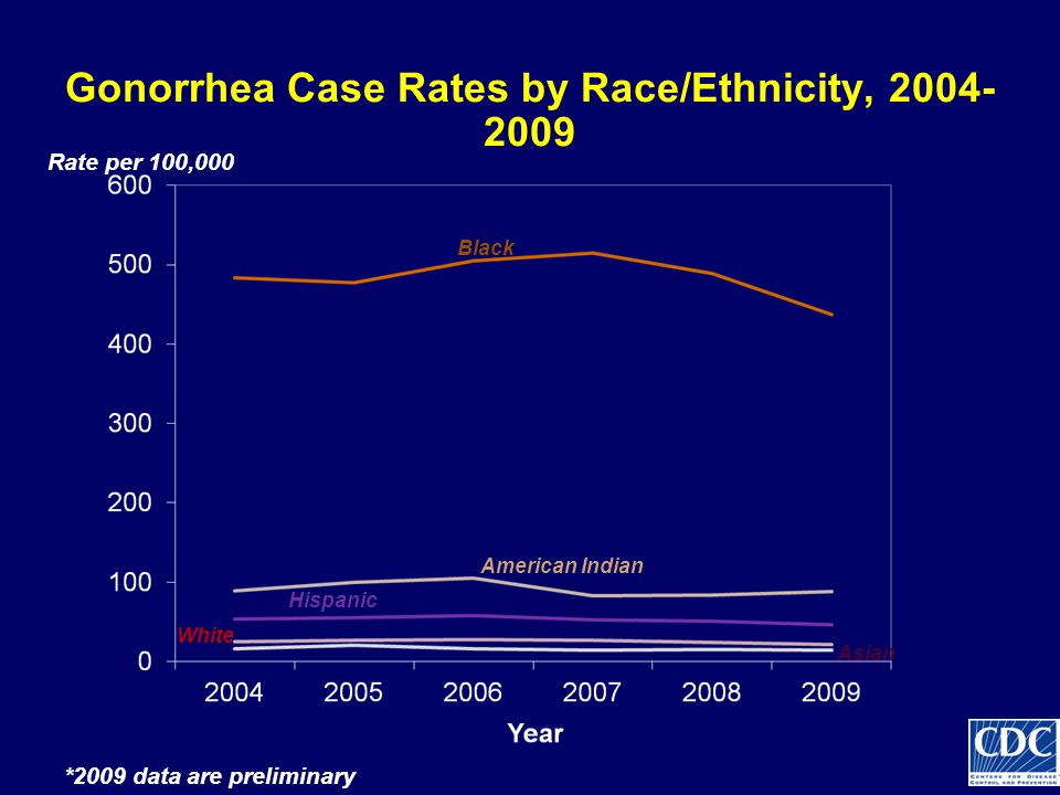 Gonorrhea Case Rates by Race/Ethnicity, 2004- 2009 Black American Indian Asian White Hispanic Rate per 100,000 *2009 data are preliminary