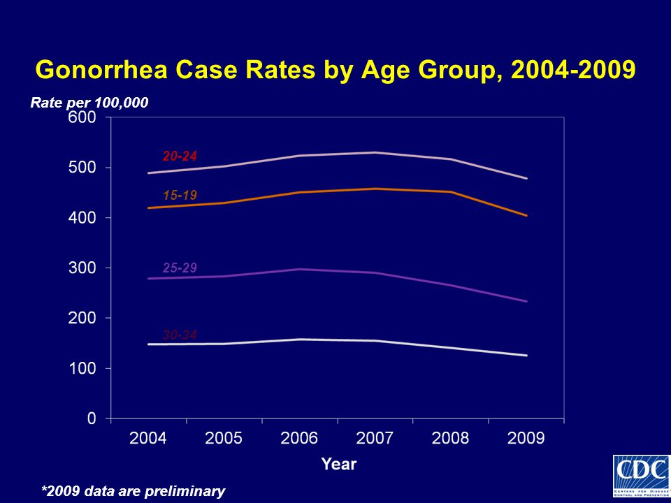 Gonorrhea Case Rates by Age Group, 2004-2009 15-19 30-34 20-24 25-29 Rate per 100,000 *2009 data are preliminary