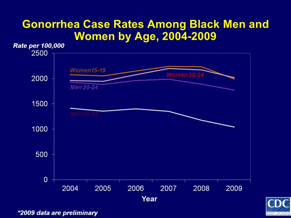 Gonorrhea Case Rates Among Black Men and Women by Age, 2004-2009 Women15-19 Men 25-29 Women 20-24 Men 20-24 Rate per 100,000 *2009 data are preliminary