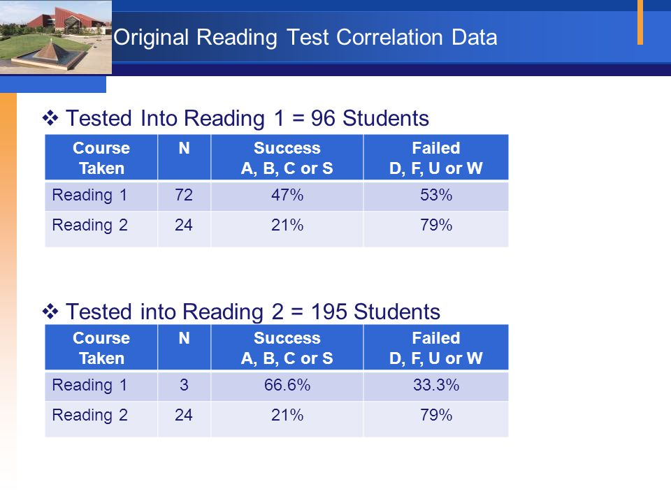 Original Reading Test Correlation Data  Tested Into Reading 1 = 96 Students  Tested into Reading 2 = 195 Students Course Taken NSuccess A, B, C or S Failed D, F, U or W Reading 17247%53% Reading 22421%79% Course Taken NSuccess A, B, C or S Failed D, F, U or W Reading 1366.6%33.3% Reading 22421%79%