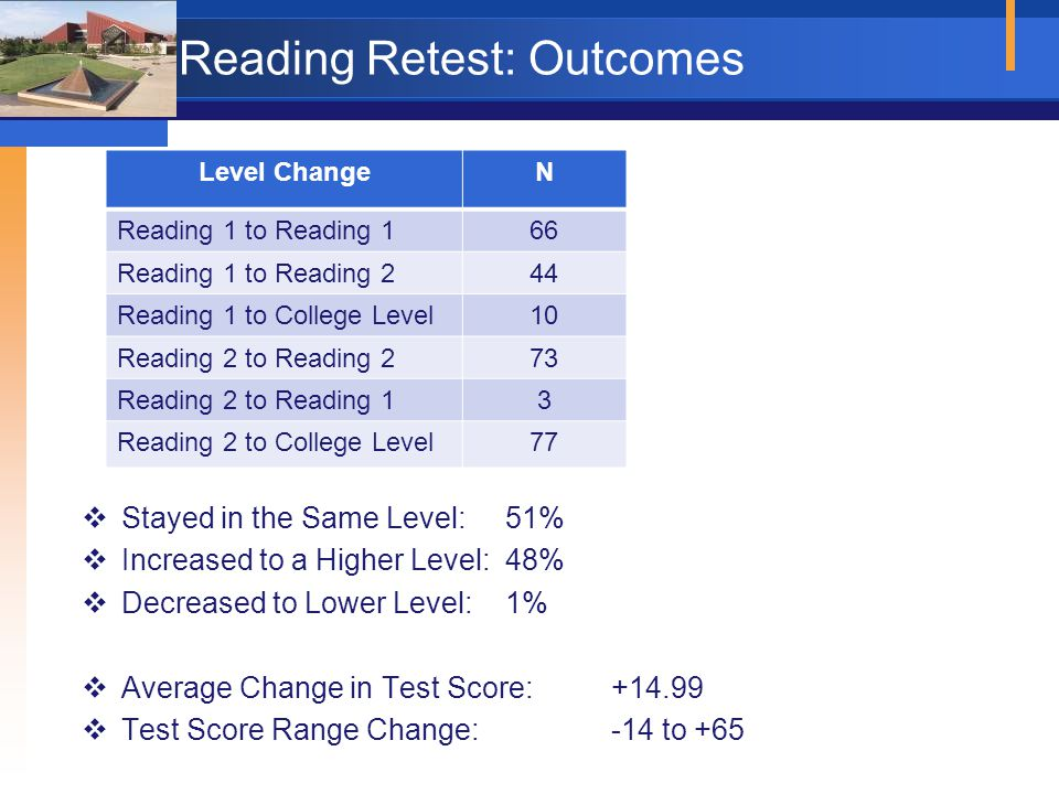 Reading Retest: Outcomes Level ChangeN Reading 1 to Reading 166 Reading 1 to Reading 244 Reading 1 to College Level10 Reading 2 to Reading 273 Reading 2 to Reading 13 Reading 2 to College Level77  Stayed in the Same Level: 51%  Increased to a Higher Level: 48%  Decreased to Lower Level: 1%  Average Change in Test Score:+14.99  Test Score Range Change: -14 to +65