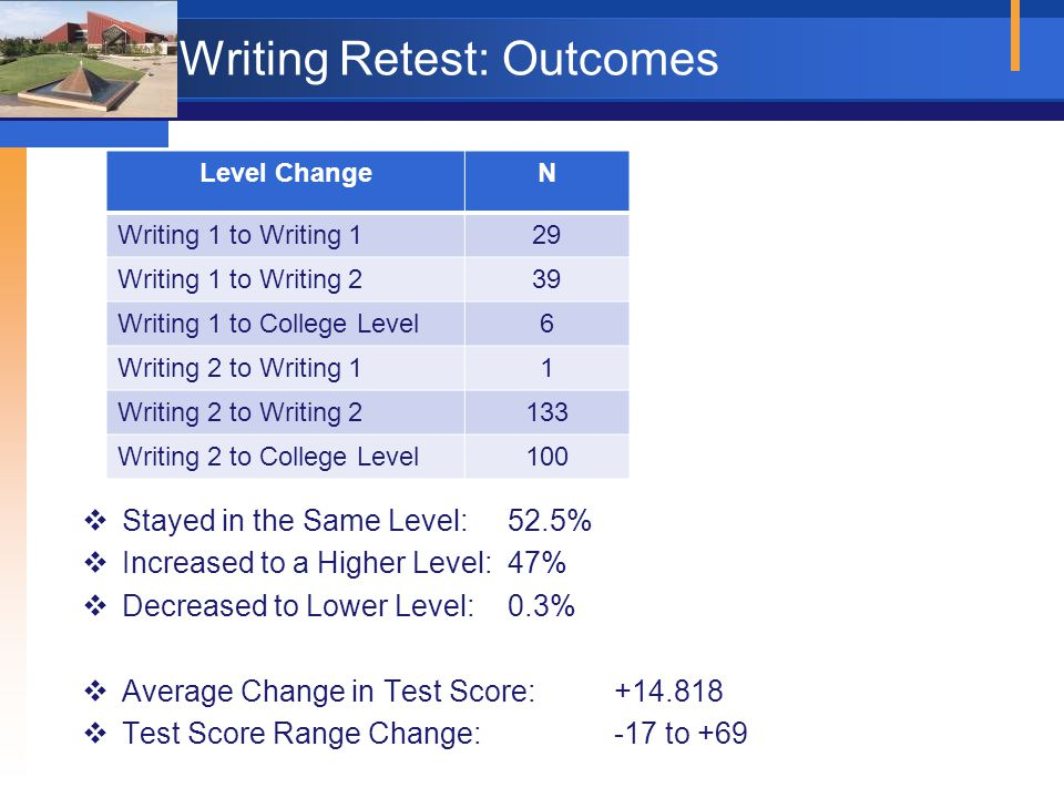 Writing Retest: Outcomes Level ChangeN Writing 1 to Writing 129 Writing 1 to Writing 239 Writing 1 to College Level6 Writing 2 to Writing 11 Writing 2 to Writing 2133 Writing 2 to College Level100  Stayed in the Same Level: 52.5%  Increased to a Higher Level: 47%  Decreased to Lower Level: 0.3%  Average Change in Test Score:+14.818  Test Score Range Change: -17 to +69