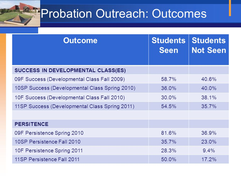 Probation Outreach: Outcomes OutcomeStudents Seen Students Not Seen SUCCESS IN DEVELOPMENTAL CLASS(ES) 09F Success (Developmental Class Fall 2009) 58.7%40.6% 10SP Success (Developmental Class Spring 2010) 36.0%40.0% 10F Success (Developmental Class Fall 2010) 30.0%38.1% 11SP Success (Developmental Class Spring 2011) 54.5%35.7% PERSITENCE 09F Persistence Spring 2010 81.6%36.9% 10SP Persistence Fall 2010 35.7%23.0% 10F Persistence Spring 2011 28.3%9.4% 11SP Persistence Fall 2011 50.0%17.2%