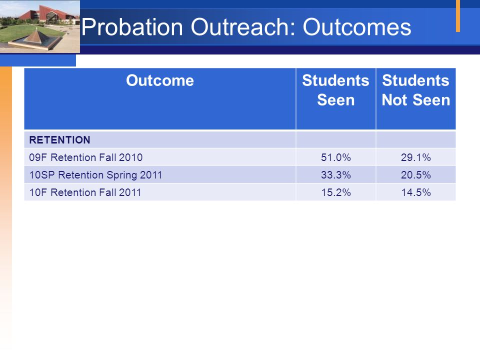 Probation Outreach: Outcomes OutcomeStudents Seen Students Not Seen RETENTION 09F Retention Fall 2010 51.0%29.1% 10SP Retention Spring 2011 33.3%20.5%