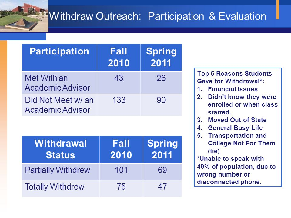 Withdraw Outreach: Participation & Evaluation Withdrawal Status Fall 2010 Spring 2011 Partially Withdrew10169 Totally Withdrew7547 ParticipationFall 2010 Spring 2011 Met With an Academic Advisor 4326 Did Not Meet w/ an Academic Advisor 13390 Top 5 Reasons Students Gave for Withdrawal*: 1.Financial Issues 2.Didn't know they were enrolled or when class started.