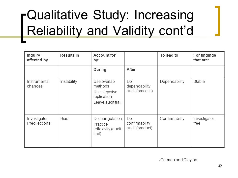 25 Qualitative Study: Increasing Reliability and Validity cont'd Inquiry affected by Results inAccount for by: To lead toFor findings that are: DuringAfter Instrumental changes InstabilityUse overlap methods Use stepwise replication Leave audit trail Do dependability audit (process) DependabilityStable Investigator Predilections BiasDo triangulation Practice reflexivity (audit trail) Do confirmability audit (product) ConfirmabilityInvestigator- free -Gorman and Clayton