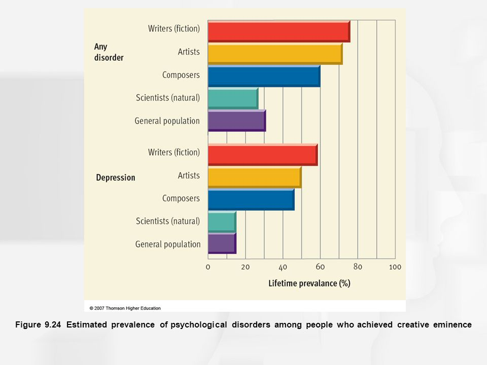 Figure 9.24 Estimated prevalence of psychological disorders among people who achieved creative eminence