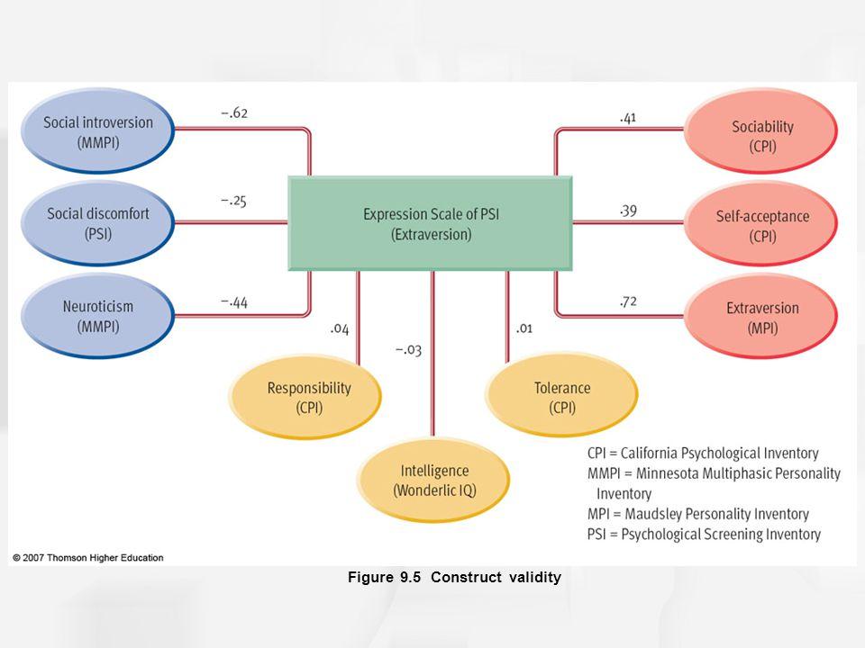 Figure 9.5 Construct validity