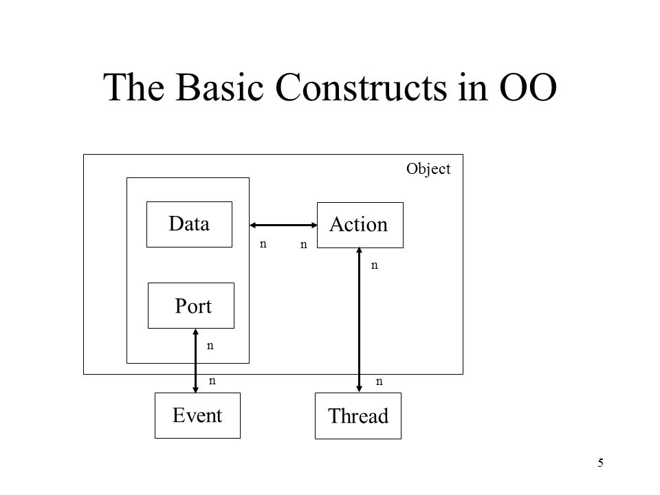 5 The Basic Constructs in OO Data Port Action Thread Event n n n n n n Object