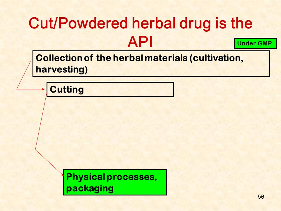 56 Cut/Powdered herbal drug is the API Collection of the herbal materials (cultivation, harvesting) Cutting Physical processes, packaging Under GMP