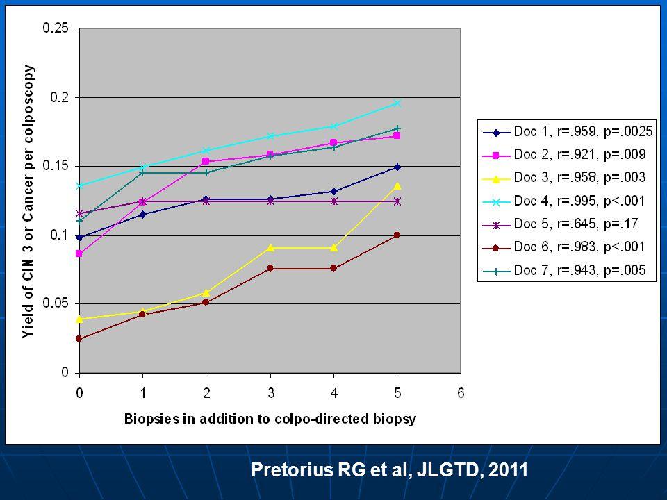 Pretorius RG et al, JLGTD, 2011