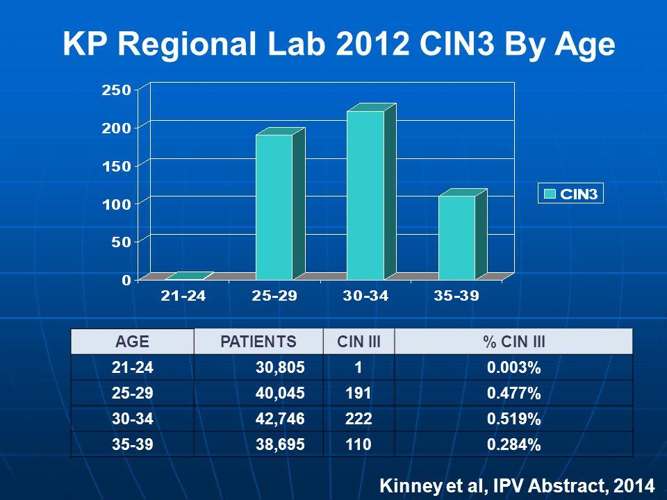 KP Regional Lab 2012 CIN3 By Age AGEPATIENTSCIN III% CIN III 21-24 30,80510.003% 25-29 40,0451910.477% 30-34 42,7462220.519% 35-39 38,6951100.284% Kinney et al, IPV Abstract, 2014
