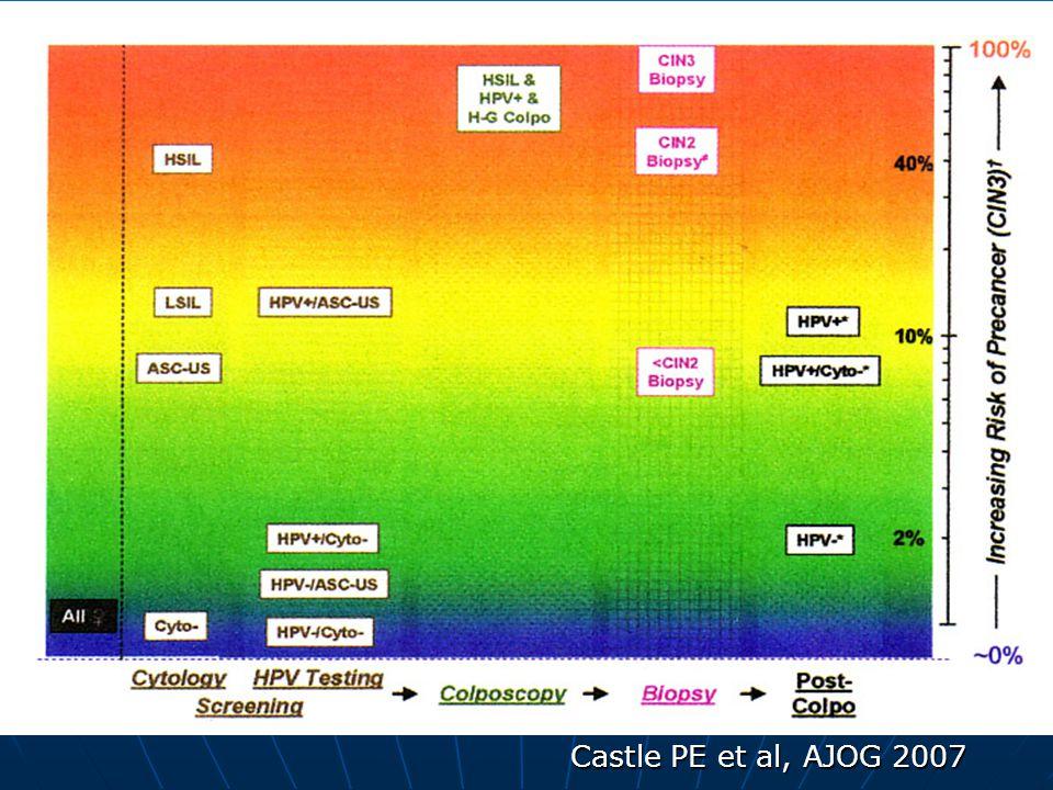 Castle PE et al, AJOG 2007