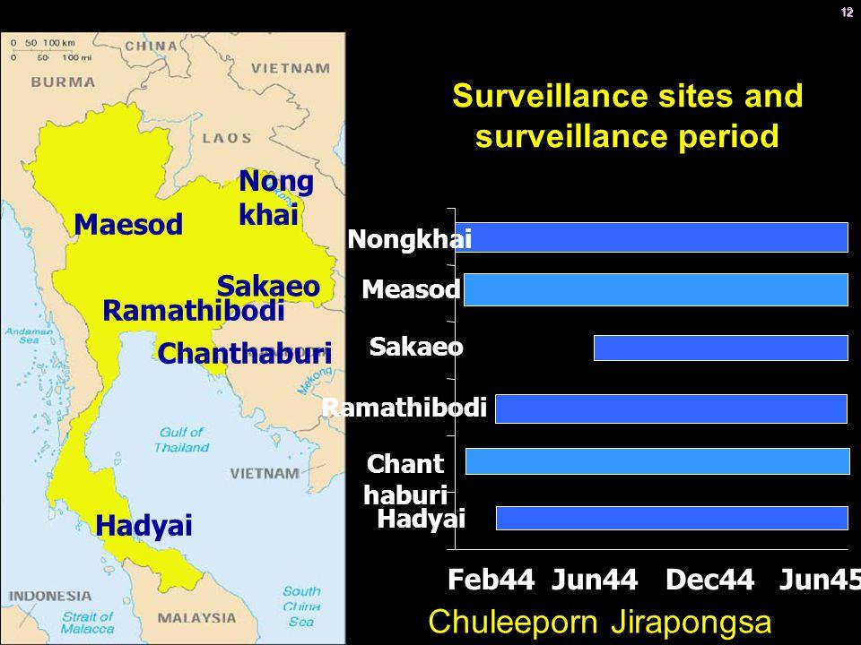 12 Nong khai Maesod Chanthaburi Ramathibodi Hadyai Sakaeo Surveillance sites and surveillance period Feb44 Jun44 Dec44 Jun45 Dec45 Jun46 Hadyai Chant