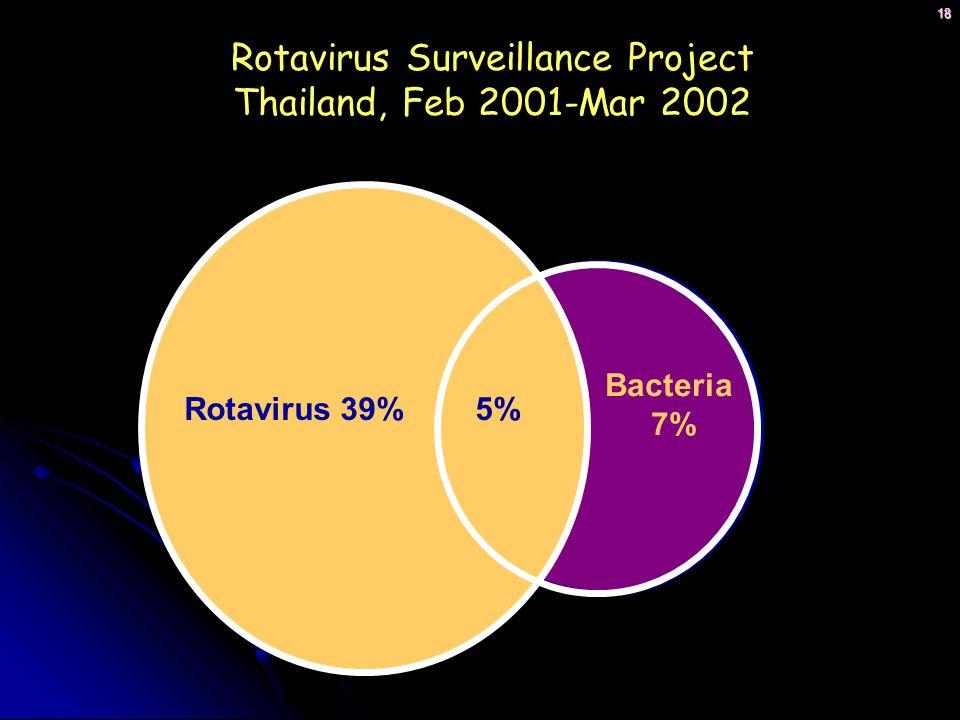 18 Bacteria 7% 5%Rotavirus 39% Rotavirus Surveillance Project Thailand, Feb 2001-Mar 2002