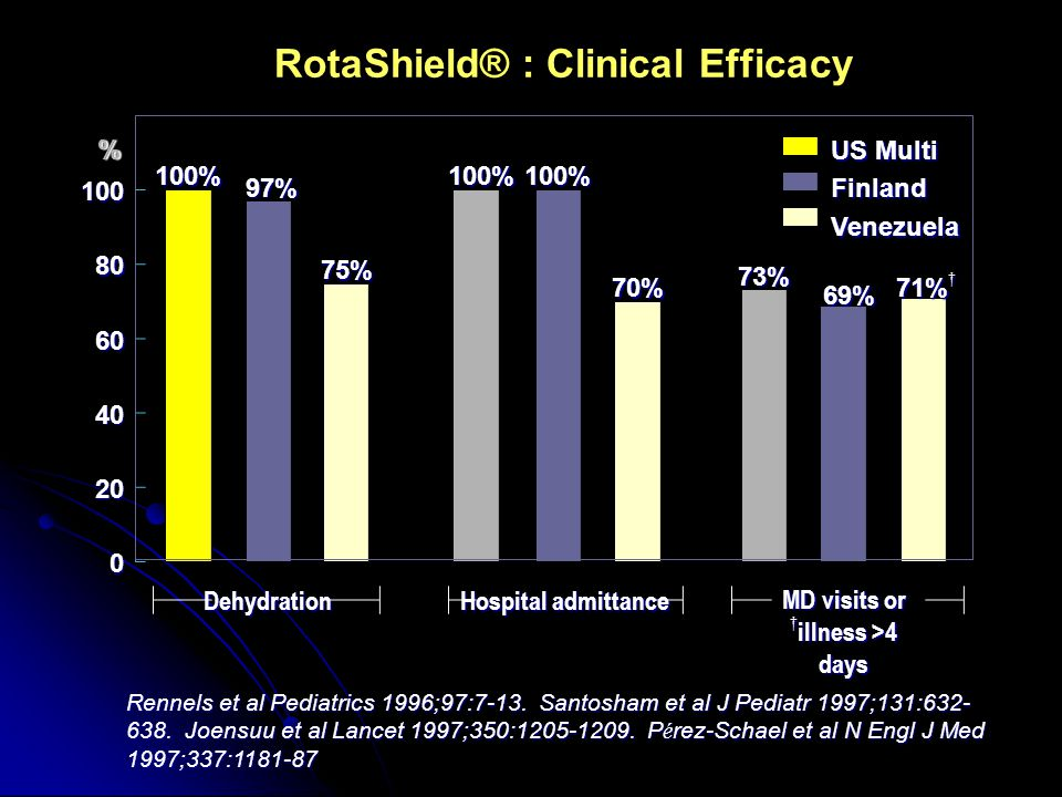 RotaShield® : Clinical Efficacy US Multi FinlandVenezuela 100 80 60 40 20 0 100% 97% 75% 100% 70% 73% 71% † % 100% 69% Dehydration Hospital admittance MD visits or † illness >4 days Rennels et al Pediatrics 1996;97:7-13.