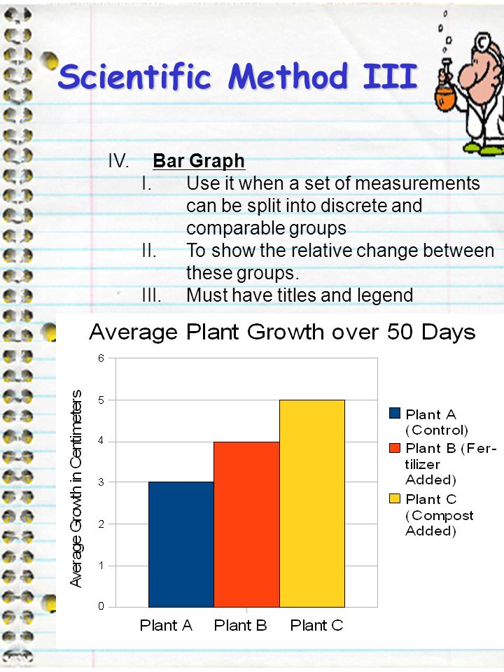 Scientific Method III 13 IV.Bar Graph I.Use it when a set of measurements can be split into discrete and comparable groups II.To show the relative cha