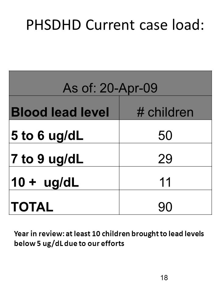PHSDHD Current case load: As of: 20-Apr-09 Blood lead level# children 5 to 6 ug/dL50 7 to 9 ug/dL29 10 + ug/dL11 TOTAL90 Year in review: at least 10 children brought to lead levels below 5 ug/dL due to our efforts 18