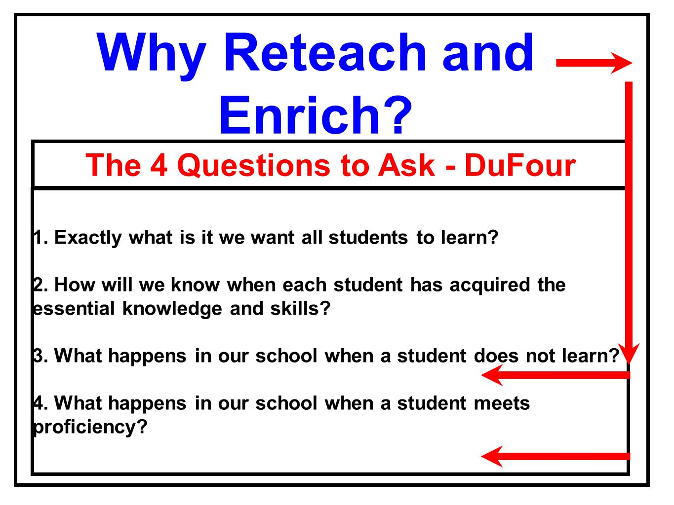 The 4 Questions to Ask - DuFour 1. Exactly what is it we want all students to learn? 2. How will we know when each student has acquired the essential