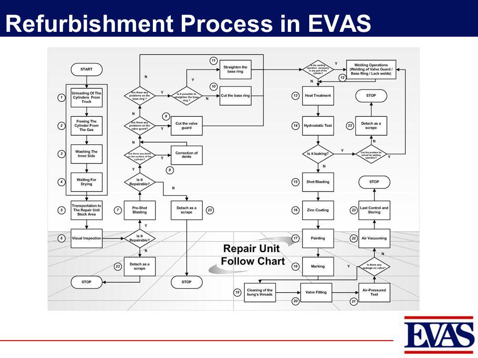 Refurbishment Process in EVAS