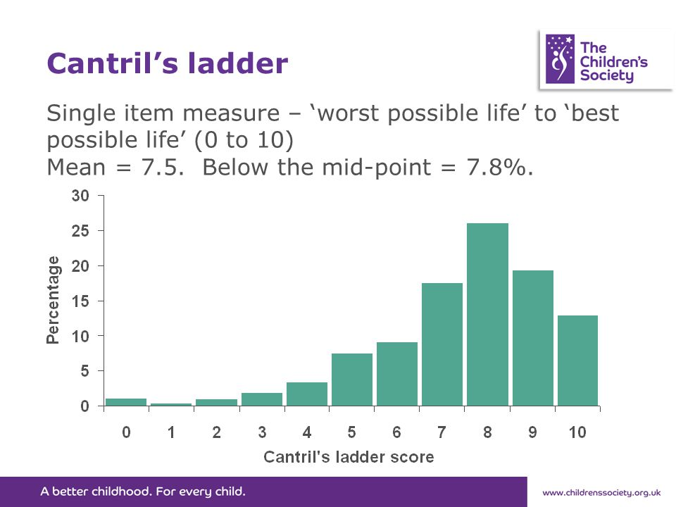 Cantril's ladder Single item measure – 'worst possible life' to 'best possible life' (0 to 10) Mean = 7.5. Below the mid-point = 7.8%.