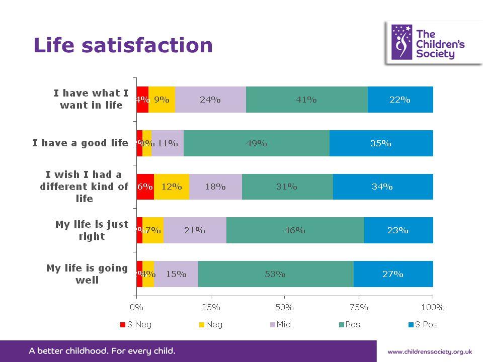 Life satisfaction
