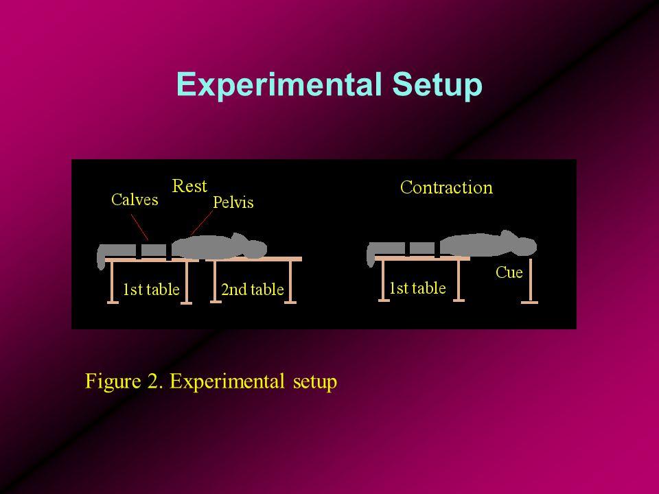 Figure 1. Experimental setup Figure 2. Experimental setup Experimental Setup