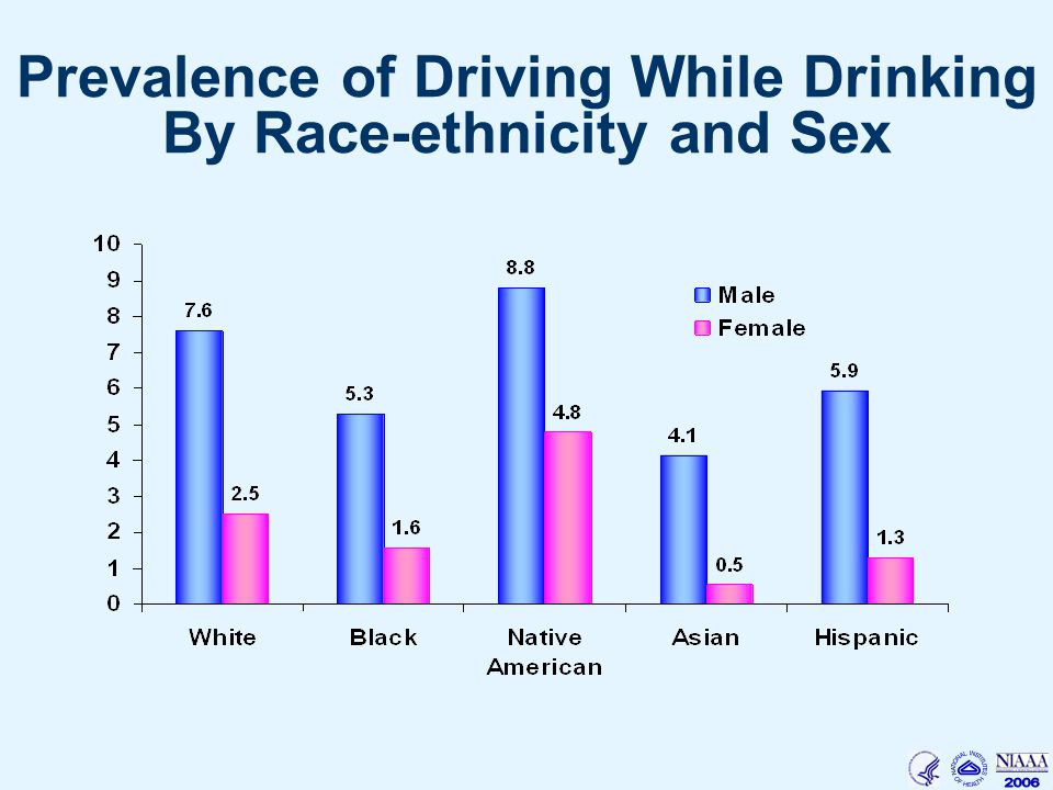 Prevalence of Driving While Drinking By Race-ethnicity and Sex