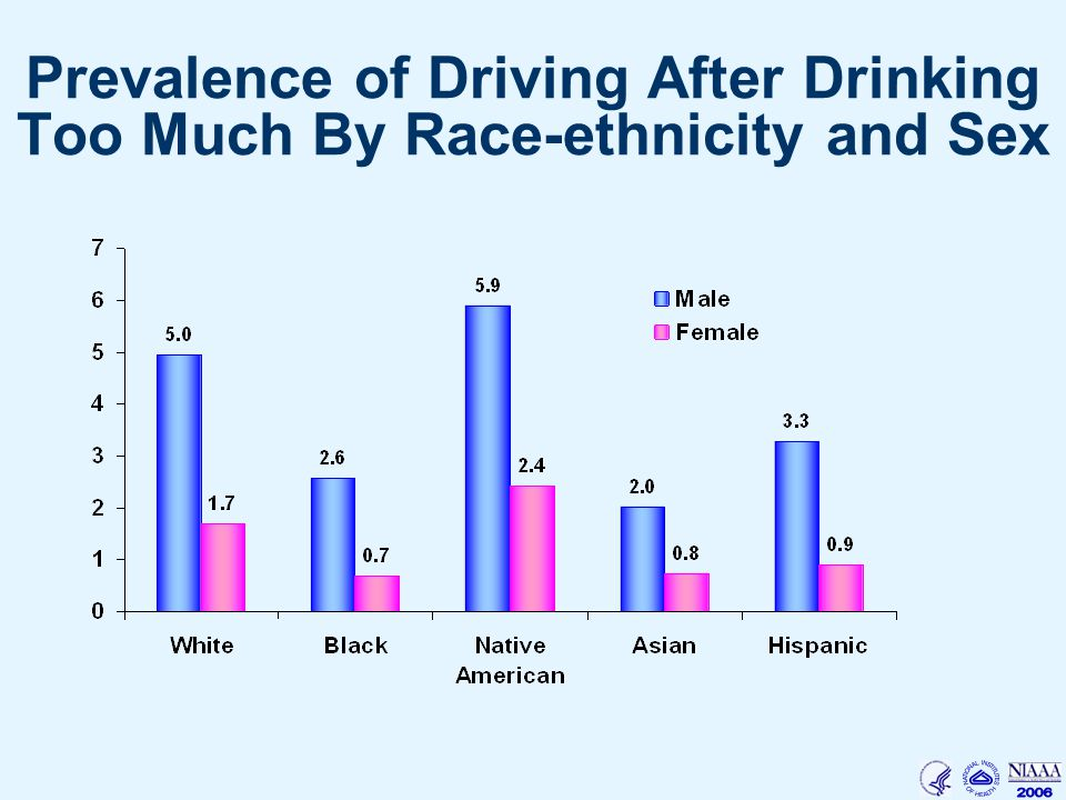 Prevalence of Driving After Drinking Too Much By Race-ethnicity and Sex
